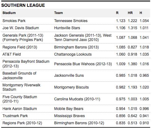 Southern League batting park factors since 2010. Courtesy: MiLB.com